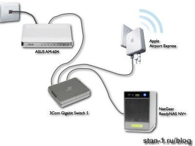 Конфигурация домашней сети