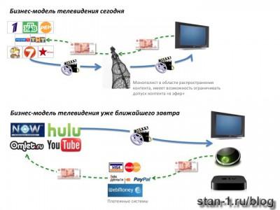 Бизнес-модель телевидения сегодня и завтра