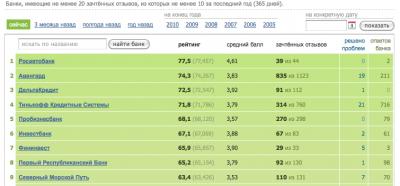 СМП банк в Народном рейтинге banki.ru