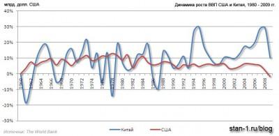 Динамика изменения ВВП США и Китая за 1960-2009 гг.