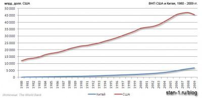 Динамика ВНП (ВНД) Китая и США, 1980-2009 гг.