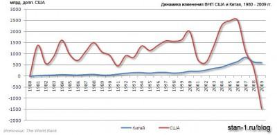 Динамика изменения ВНП (ВНД) Китая и США, 1980-2009 гг.