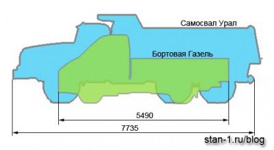 Сравнение размеров самосвала Урал и боротовой Газели