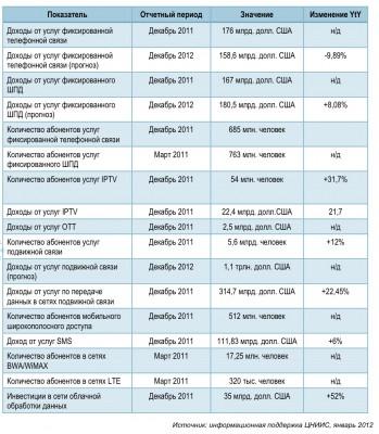 Мировая статистика по услугам связи в 2011 году