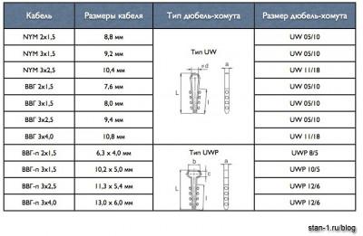 Таблица подбора дюбель-хомутов для крепления кабеля NYM и ВВГ (ВВГ-п)