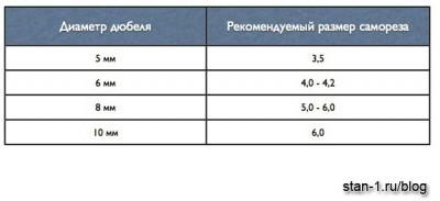 Таблица соответствия размеров дюбелей и саморезов