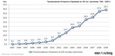 Проникновение Интернета в Бразилии, чел на 100 населения, 1995 - 2009 гг.