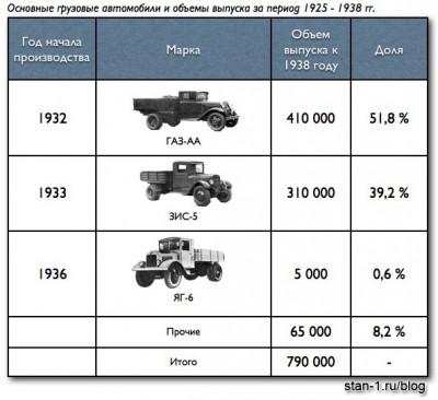 Основные грузовые автомобили и объемы выпуска за период 1925 - 1938 гг.
