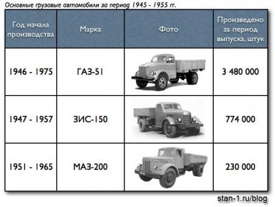 Основные грузовые автомобили за период 1945 - 1955 гг.