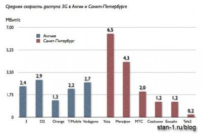 Сравнение скорости мобильного Интернета у Английских операторов и операторов Санкт-Питербурга