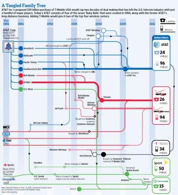 История M&A телекоммуникационной отрасли США в одной картинке