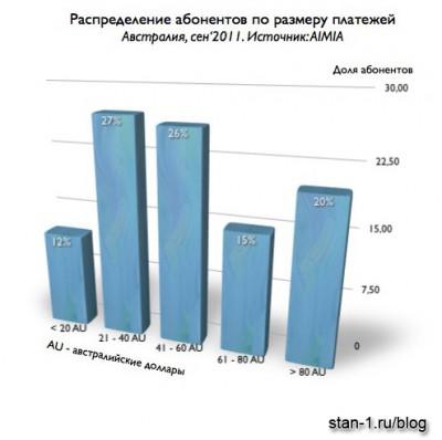 Распределение абонентов по размеру платежей. Австралия. Сентябрь 2011 года