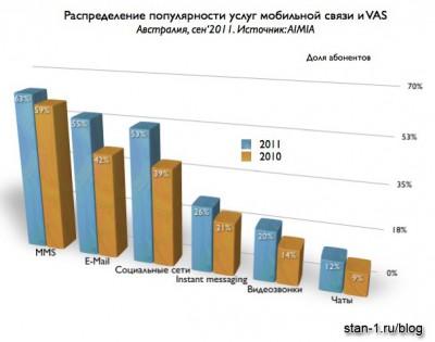 Популярность приложений Мобильного Интернета. Австралия. Сентябрь 2011 года