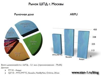 Рынок ШПД в Москве Q4-FY2010