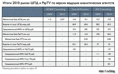 Сравнение данных по рынкам ШПД и PayTV трех аналитических агентств