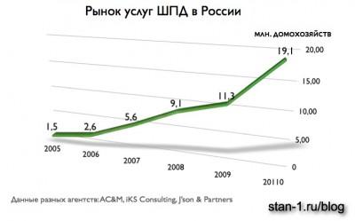 Статистика по числу абонентов ШПД в России за 2005-2010 гг.