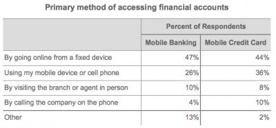 Приоритетный способ доступа к финансовым услугам