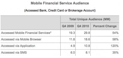 Динамика абонентской базы финансовых онлайн-услуг в США
