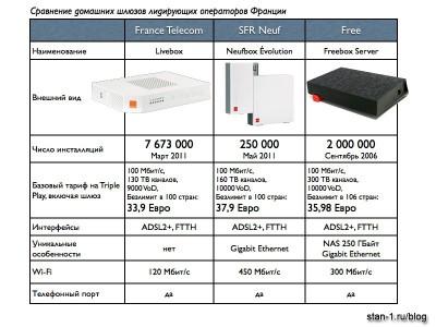 Сравнение домашних шлюзов операторов France Telecom, Neuf, Free