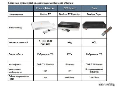 Сравнение медиасерверов операторов France Telecom, Neuf, Free