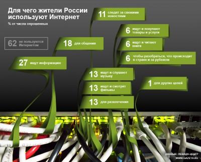 Зачем в России используют Интернет