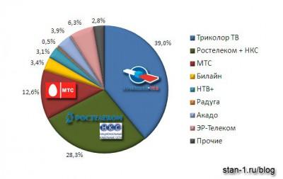 Структура рынка платного телевидения в России, Q12011
