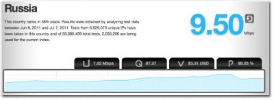 Данные по скорости Интернета в России за период 05.01.2009 - 07.07.2011