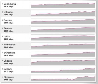 Динамика скоростей ШПД в ведущих странах с 05.01.2009 по 07.07.2011