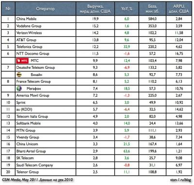 top20 мобильных операторов мира в сравнении с российской большой тройкой