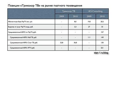 Сравнение результатов Триколо ТВ с рынком