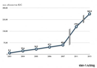 Динамика изменения числа абонентов SIP-телефонии в сегменте B2C
