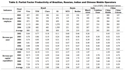 Partial Factor Productivity of BRIC Mobile Operators