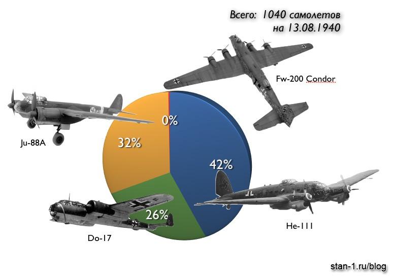 Дальняя бомбардировочная... - Персональный блог Stan_1