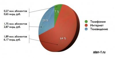 Результаты деятельности ЭР-Телеком в 2011 году