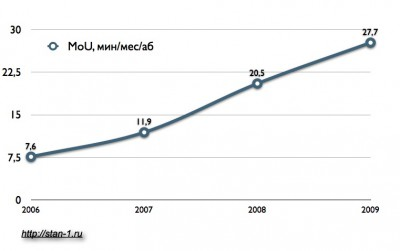 Динамика MoU услуг Skype. 2006-2009 гг.