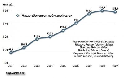 Динамика абонентской базы услуг мобильной связи крупнейших европейских операторов. 2001-2009 гг.