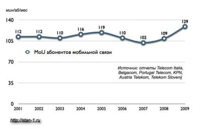 Динамика MoU услуг мобильной связи. 2006-2009 гг.