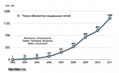 Динамика числа пользователей крупнейших социальных сетей. 2003-2011 гг.
