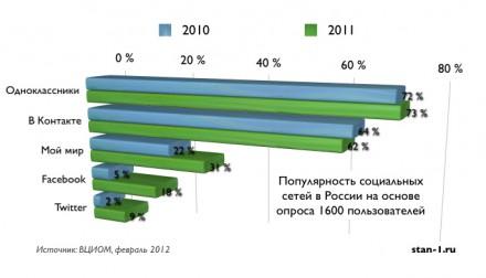 Статистика популярности социальных сетей в России в 2010-2011 гг.