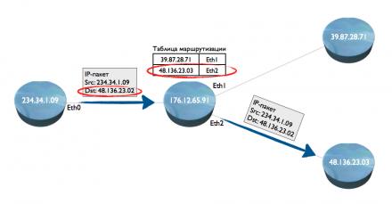 Принцип маршрутизации пакетов IP в сетях IP