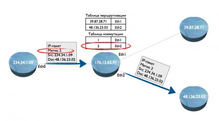 Принцип коммутации пакетов IP в сетях IP